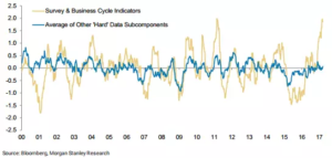 Morgan Stanley Research Chart